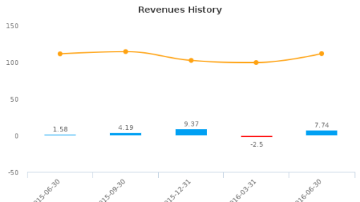 Senvest Capital, Inc. :SEC-CA: Earnings Analysis: Q2, 2016 By the Numbers : August 23, 2016