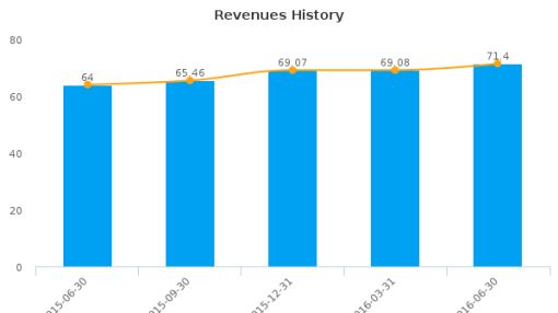 Eagle Bancorp, Inc. (Maryland) :EGBN-US: Earnings Analysis: Q2, 2016 By the Numbers : July 22, 2016