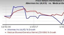 Alkermes (ALKS) Q4 Loss Narrower than Expectations, Sales Beat