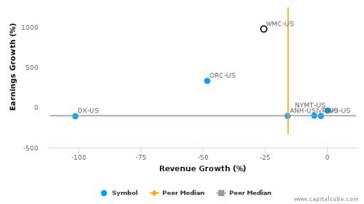 Western Asset Mortgage Capital Corp. :WMC-US: Earnings Analysis: Q2, 2016 By the Numbers : August 10, 2016