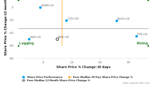 Brookdale Senior Living, Inc. breached its 50 day moving average in a Bullish Manner : BKD-US : July 15, 2016