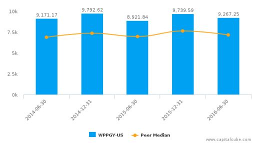 WPP Plc :WPPGY-US: Earnings Analysis: For the six months ended June 30, 2016 : August 26, 2016