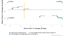 United Overseas Bank Ltd. (Singapore) breached its 50 day moving average in a Bearish Manner : U11-SG : October 14, 2016