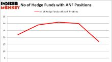 Abercrombie & Fitch Co. (ANF): Are Hedge Funds Right About This Stock?