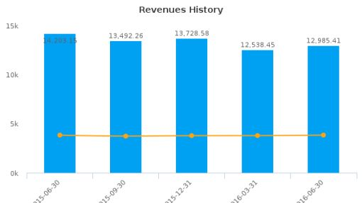 America Movil SAB de CV :AMOV-US: Earnings Analysis: Q2, 2016 By the Numbers : August 4, 2016