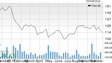 Is a Surprise Coming for United Therapeutics (UTHR) This Earnings Season?