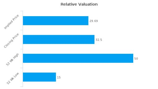 CSB Bancorp, Inc. (Ohio) : Overvalued relative to peers, but good fundamentals