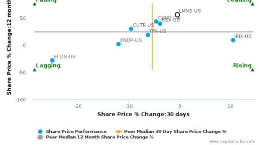 Lumenis Ltd. breached its 50 day moving average in a Bullish Manner : October 1, 2015