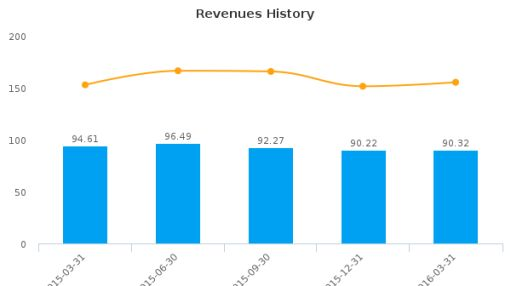 GSI Group, Inc. :GSIG-US: Earnings Analysis: Q1, 2016 By the Numbers