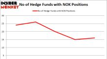 Is Nokia Corp (ADR) (NOK) Going to Burn These Hedge Funds?