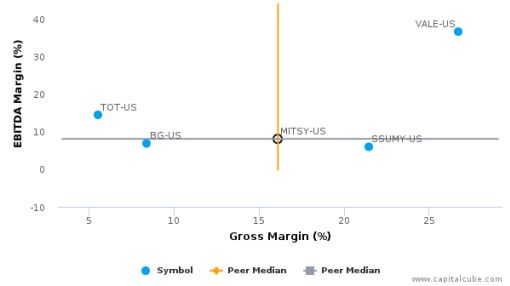 Mitsui & Co., Ltd. :MITSY-US: Earnings Analysis: Q1, 2017 By the Numbers : August 5, 2016