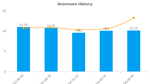 1st Constitution Bancorp :FCCY-US: Earnings Analysis: Q2, 2016 By the Numbers : August 11, 2016