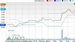 Increased Earnings Estimates Seen for AXT (AXTI): Can It Move Higher?