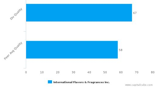 International Flavors & Fragrances, Inc. : IFF-US: Dividend Analysis : September 26th, 2016 (record date) : By the numbers : September 23, 2016