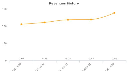 Superconductor Technologies, Inc. :SCON-US: Earnings Analysis: Q2, 2016 By the Numbers : August 12, 2016