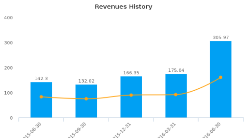 Seven Generations Energy Ltd. :VII-CA: Earnings Analysis: Q2, 2016 By the Numbers : August 9, 2016