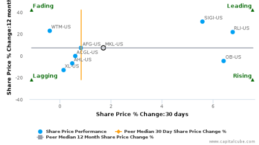 Markel Corp. breached its 50 day moving average in a Bullish Manner : MKL-US : July 25, 2016