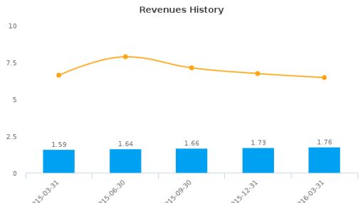 Chino Commercial Bancorp :CCBC-US: Earnings Analysis: Q1, 2016 By the Numbers : June 1, 2016