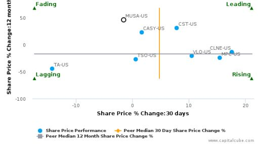 Murphy USA, Inc. breached its 50 day moving average in a Bearish Manner : MUSA-US : August 18, 2016