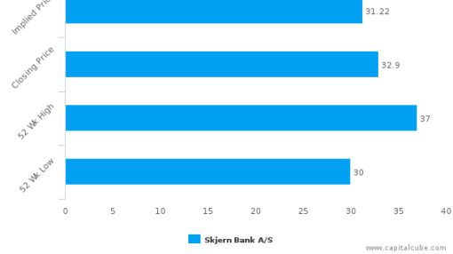 Skjern Bank A/S : Overvalued relative to peers, but may deserve another look