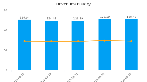 CorVel Corp. :CRVL-US: Earnings Analysis: Q1, 2017 By the Numbers : August 12, 2016