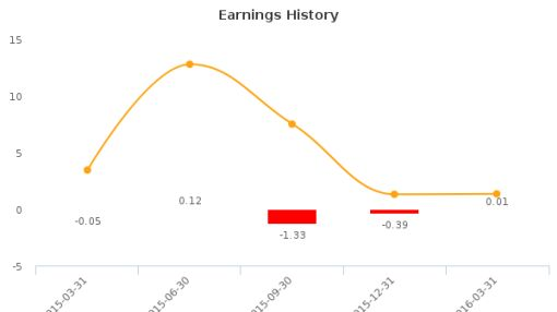 General Employment Enterprises, Inc. :JOB-US: Earnings Analysis: Q2, 2016 By the Numbers