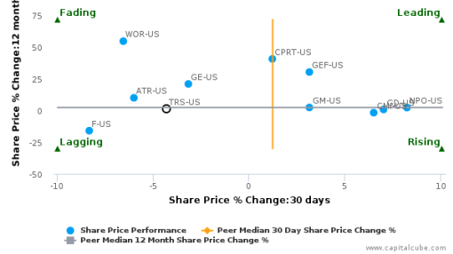 TriMas Corp. breached its 50 day moving average in a Bearish Manner : TRS-US : August 15, 2016