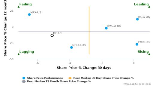 Brunswick Corp. breached its 50 day moving average in a Bearish Manner : BC-US : August 17, 2016