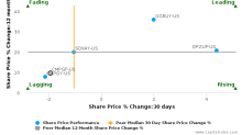 Compass Group Plc breached its 50 day moving average in a Bearish Manner : CMPGF-US : January 23, 2017