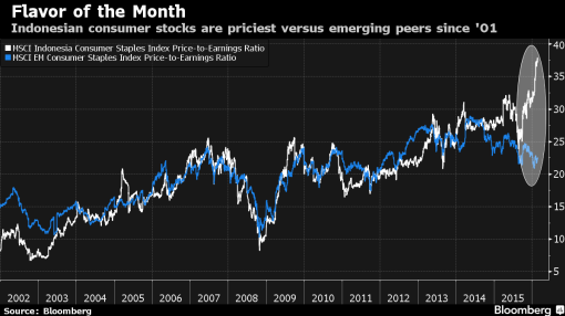 This Fund Manager Is Turning to TV to Profit From Indonesia Boom