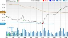 Chipotle (CMG) Stock Rises on Q1 Earnings & Revenue Beat