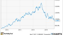 Dillard's, Inc. Is Deeply Undervalued -- but It Could Stay That Way