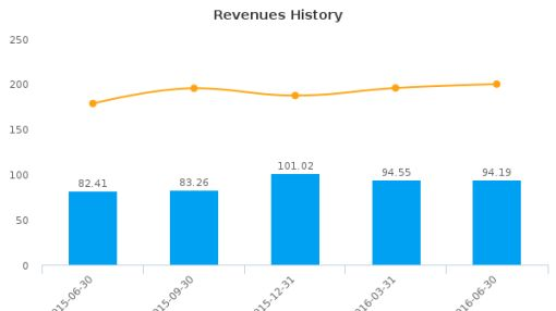 RAIT Financial Trust :RAS-US: Earnings Analysis: Q2, 2016 By the Numbers : August 11, 2016