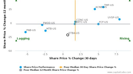 S&T Bancorp, Inc. breached its 50 day moving average in a Bullish Manner : STBA-US : July 25, 2016