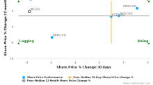 CDL Hospitality Trusts breached its 50 day moving average in a Bearish Manner : J85-SG : March 20, 2017