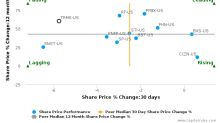 Trustmark Corp. breached its 50 day moving average in a Bearish Manner : TRMK-US : January 18, 2017
