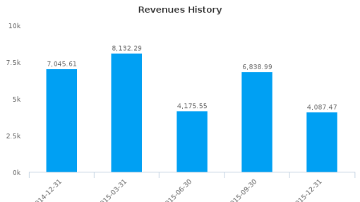 Unitech Ltd. :507878-IN: Earnings Analysis: Q3, 2016 By the Numbers