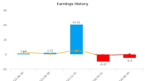 ZELTIQ Aesthetics, Inc. :ZLTQ-US: Earnings Analysis: Q2, 2016 By the Numbers : August 12, 2016