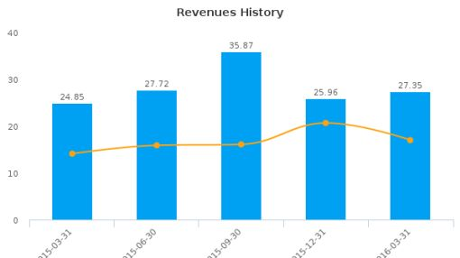 ISRA VISION AG :ISR-DE: Earnings Analysis: Q2, 2016 By the Numbers : June 16, 2016