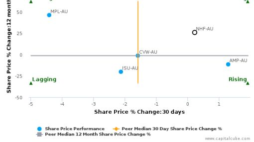 NIB Holdings Ltd. breached its 50 day moving average in a Bullish Manner : NHF-AU : July 14, 2016