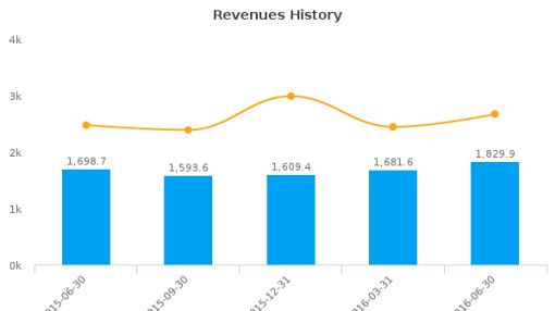 Spirit AeroSystems Holdings, Inc. :SPR-US: Earnings Analysis: Q2, 2016 By the Numbers : August 9, 2016