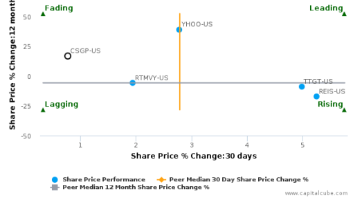 CoStar Group, Inc. breached its 50 day moving average in a Bearish Manner : CSGP-US : September 19, 2016