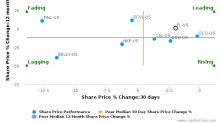 Foot Locker, Inc. breached its 50 day moving average in a Bearish Manner : FL-US : October 28, 2016