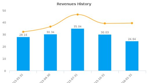 Ecology & Environment, Inc. :EEI-US: Earnings Analysis: Q2, 2016 By the Numbers