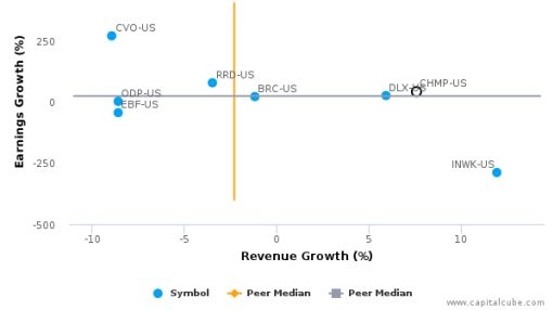 Champion Industries, Inc. :CHMP-US: Earnings Analysis: Q1, 2016 By the Numbers : May 24, 2016