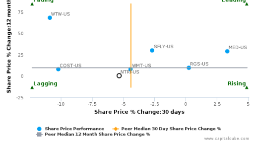 Nutrisystem, Inc. breached its 50 day moving average in a Bearish Manner : NTRI-US : September 12, 2016