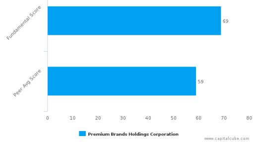 Premium Brands Holdings Corp. – Value Analysis (TORONTO:PBH) : June 30, 2016