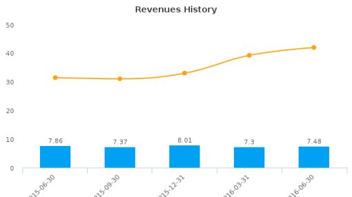 Community West Bancshares :CWBC-US: Earnings Analysis: Q2, 2016 By the Numbers : August 3, 2016