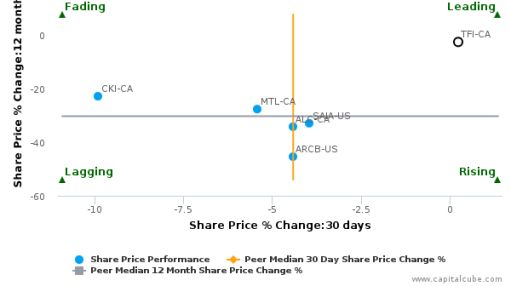 TransForce, Inc. breached its 50 day moving average in a Bullish Manner : TFI-CA : July 11, 2016