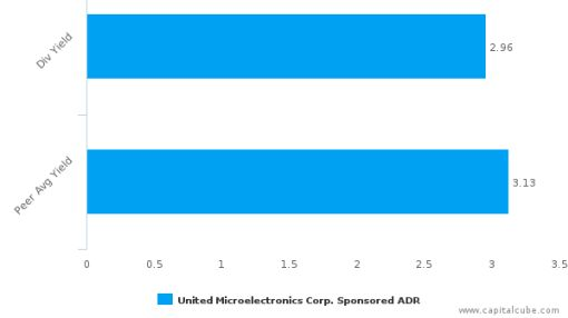United Microelectronics Corp. : UMC-US: Dividend Analysis : July 14th, 2016 (record date) : By the numbers : June 30, 2016
